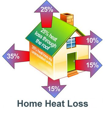 Home Heat Loss